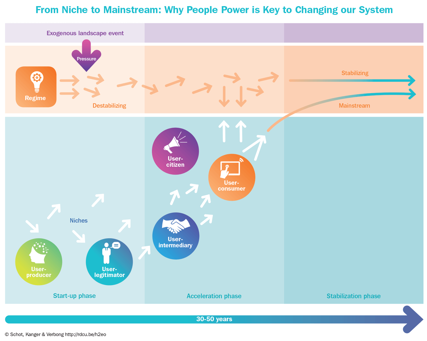 People power and energy transitions: Users roles infographic